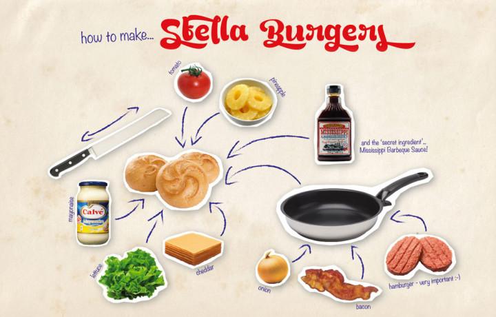 Sij Design Inspiratie_Hamburgers